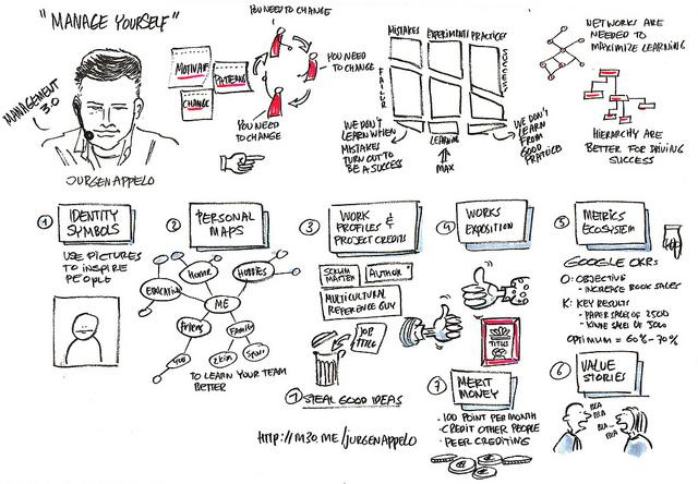 Patrick Hochsteenbach: Doodle of Jürgen Appelos Talk