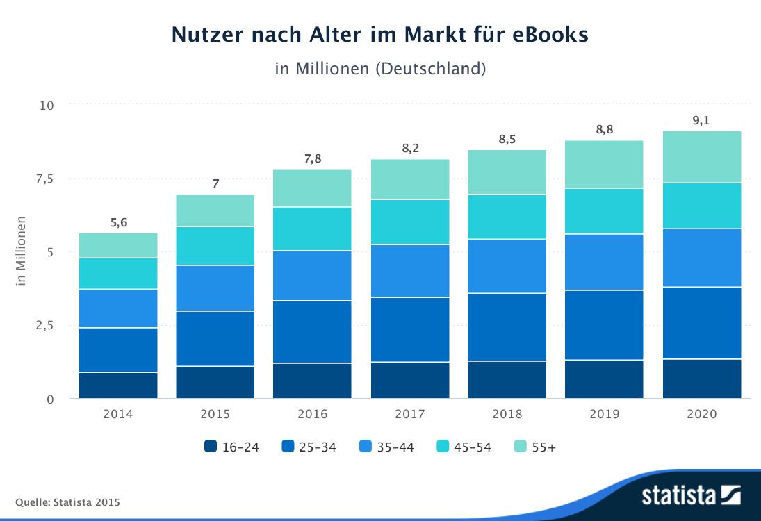 Statista-Outlook-Nutzer_nach_Alter-im_Markt_für_eBooks-Deutschland