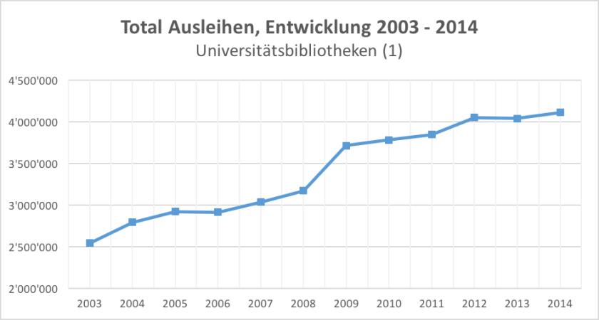 Ausleihen-UBs