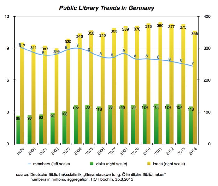 public_libraries